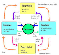 A Circular Flow Diagram The Diagram Below Presents A