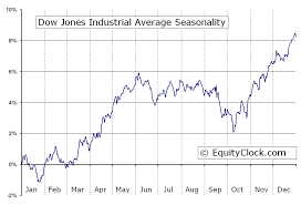 Dow Jones Weekly Chart Dow Jones Industrial Average Dji Seasonal Chart Equity