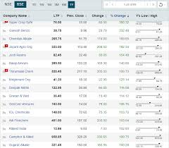 Stocks Speciality Chemicals Can Be Next Mega Trend 15