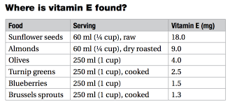 Vitamin E Food Sources Chart Get To Know Your Vitamins Vitamin E Tocopherol Mediscript
