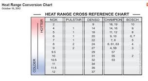 Bosch Spark Plug Chart Conversion Chart Pin By Steve Hamilton On Car Tech Spark Plug Chart Plugs