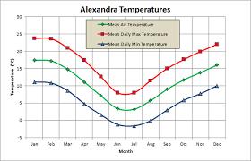Central Otago Climate Chart Alexandra Central Otago Climate