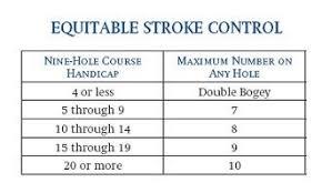 Equitable Stroke Control Alabama Golf Association