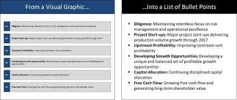 Turning Powerpoint Shapes Into Bullet Points