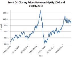 Live Charts Uk Brent Oil Brend Crude Oil Jse Top 40 Share Price