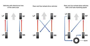 Tire Rotation Patterns Amazing Tire Rotation Diagrams Levin Tire Service Center