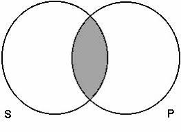 Some S Are P Venn Diagram Venn Diagrams For Propositions