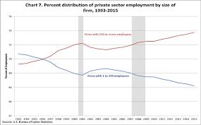 Entrepreneurship And The U S Economy