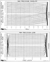 Gear Inspection Charts On The Correlation Of Specific Film Thickness And Gear