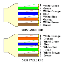 cat6 plug wiring wiring diagrams best cat6 connector wiring wiring diagram site ethernet cable wiring diagram cat6 plug wiring