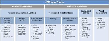 Jp Morgan Chase Organizational Chart Corp 10k 2012