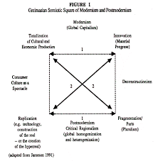 postmodernism consumer culture and the society of the spectacle  figure 1