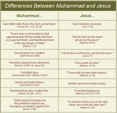 Jesus Vs Muhammad Comparison Chart Jesus And Mohammed Paper Comparisons College Paper Sample