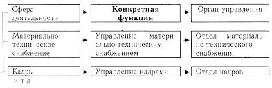 Функции управления Понятие и значение функции управления Лекция  Конкретные функции и наделяемые ими органы управления образуются по следующей логической цепочке 6 3 2