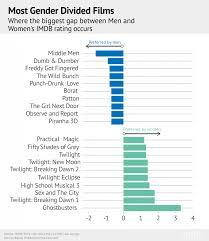 imdb analysed how do men and women s favourite films differ mostgenderbias