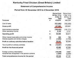 Kfc Chart Kfc Losing Minimum Of 4 2 Million A Week In Supply Chain