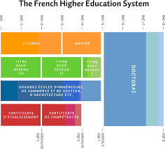 french education system study in france countries