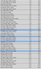 Recoil Chart By Caliber Full Recoil Comparison Rimfire Shotgun Centerfire
