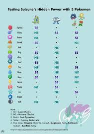 Power Up Chart Pokemon Go Legendary Beasts Raid Guide Pokebattler