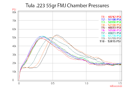 Chamber Pressure Chart Brass Vs Steel Cased Ammo An Epic Torture Test