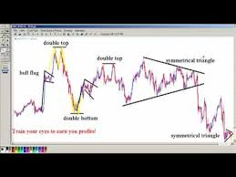 Stock Market Pattern Recognition Software Simple Best Free Stock Charts For Android Chart Pattern Recognition
