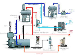 energy control steam boiler room equipment the integrated steam system