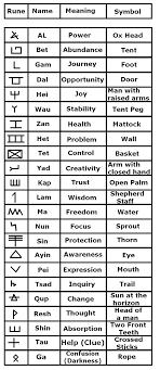 Viking Symbols Google Search Typografie Tetování Symboly A