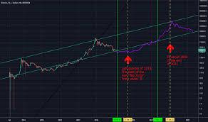 Cryptos Market Seeing The Future Via The Btc Usd Chart