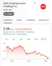 Shares are up 7.3% since reporting last quarter. James Todaro Md On Twitter Tell That To Macy S And Amc Entertainment Stock Holders