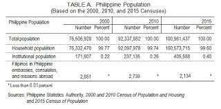 Highlights On Household Population Number Of Households