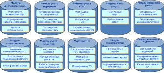 Отчет о консалтинге АТП пример Оздоровляемся без лекарств Комплексное решение 1С Рарус Управление автотранспортом