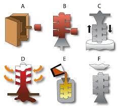 Investment Casting What Is Investment Casting And How Does It Work
