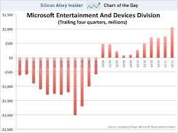 Xbox Charts Xbox Go Digital Blog On Digital Marketing