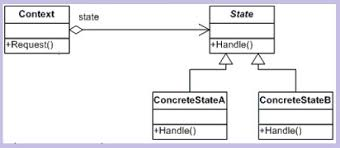 State Pattern Stunning Understanding And Implementing State Pattern In C CodeProject