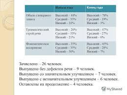 Презентация на тему Отчет учителя логопеда Кусакиной Ольги  5 Начало