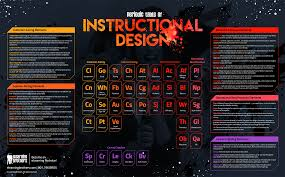 Infographic The Periodic Table Of Instructional Design