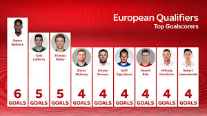 European Goal Scoring Charts Englands Danny Welbeck Leads European Qualifiers Scoring