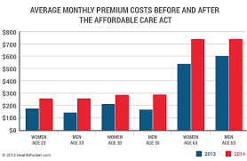 Obamacare Chart Insurance Costs Go Up Health Insurance In The United States