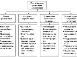 Имидж организации на рынке труда имидж организации работодателя на рынке труда