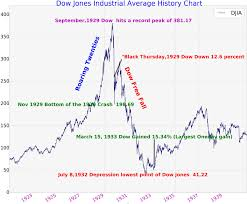 Dow Jones History Chart 1920 To 1940 Tradingninvestment