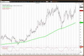 Auto Trade Value Chart Best Buy Pops On Earnings But Fails To Hold Risky Level