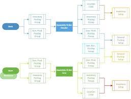 Example Of Assembly Chart Pcb Assembly Process Flow Chart Ppt Www Bedowntowndaytona Com
