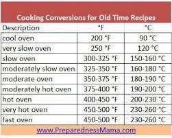 Oven Time Conversion Chart Old Time Cookbook Conversions Preparednessmama