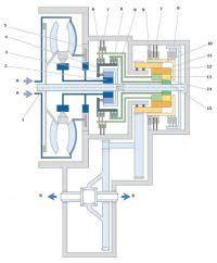 Автоматическая коробка передач АКПП коробка автомат устройство  Схема автоматической коробки передач