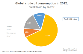 Oil Consumption Chart Breakdown Of Oil Consumption By Sector Globalpetrolprices Com
