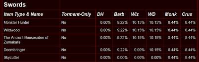 Diablo 3 Legendary Drop Rates Revealed
