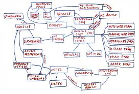 Domain Model Advanced Topic Domain Modeling Scaled Agile Framework
