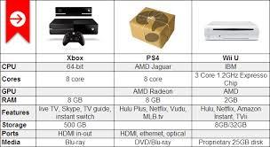 Xbox One Vs Ps4 Vs Wii U Chart Winsource
