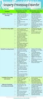 Sensory Processing Disorder Chart Spd Sensory Disorder