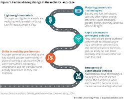 The Future Of Mobilitys Impact On Transportation Fuel Deloitte